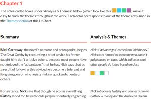 the great gatsby themes litcharts featured resource litcharts