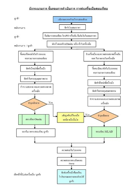 Customer Service Procedure Customer Service Sop Template
