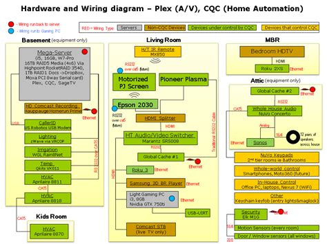 plex cqc wiring diagrams podcast home automation