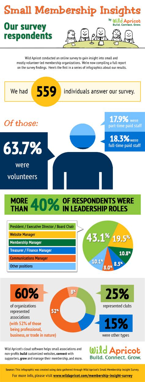 Home Design Programs Free small membership insights infographic series our survey