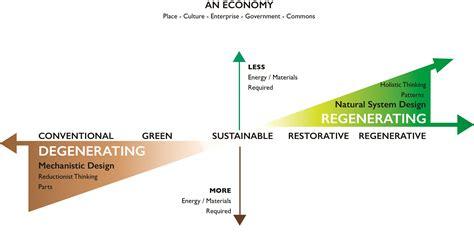 design pattern vs process pattern regenerative economies for a regenerative civilization