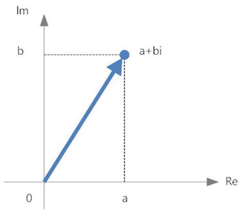 Argand Diagram Drawer by Math Diagram How To Create A Math Diagram