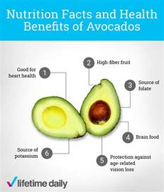 what s the nutritional value of an avocado lifetime daily