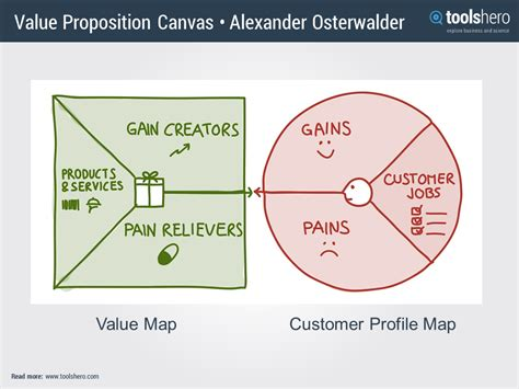 value proposition canvas by alexander osterwalder toolshero