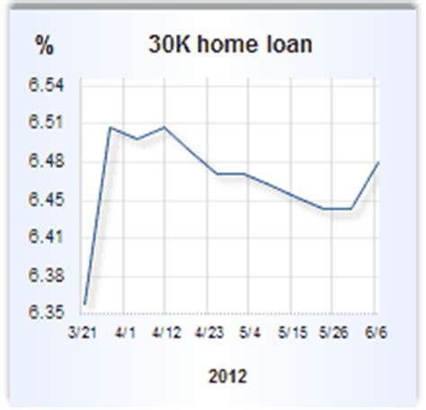home equity loan rates for june 7 2012 bankrate