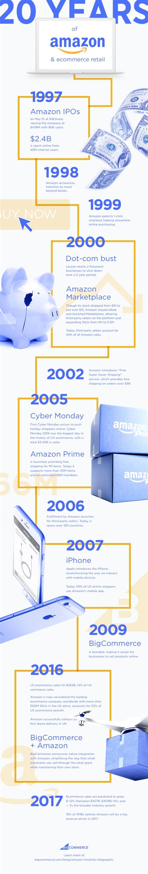 ebay amazon s quick sale through the explosive sexy dress the amazon timeline 20 years and 18k increase in sales