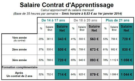 Grille Salaire Bac 3 by Calculez Votre Salaire En Alternance