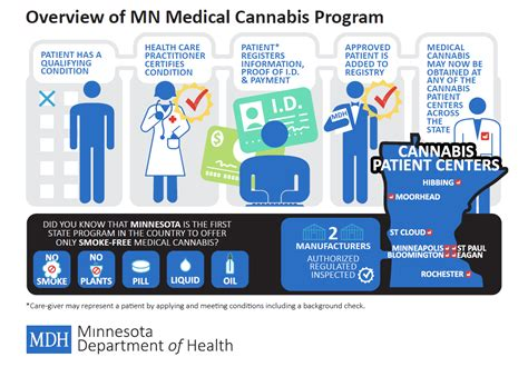 cannabis a guide for patients practitioners and caregivers books graphical overview of the program detailing the steps