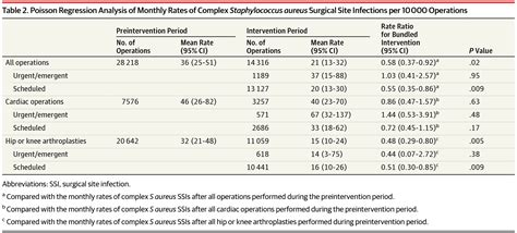 supplement j operations scheduling association of a bundled intervention with surgical site