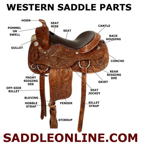 carved my name into his leather seat western saddles a number of different parts that make