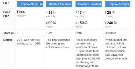 dropbox upload speed google storage vs dropbox best storage design 2017