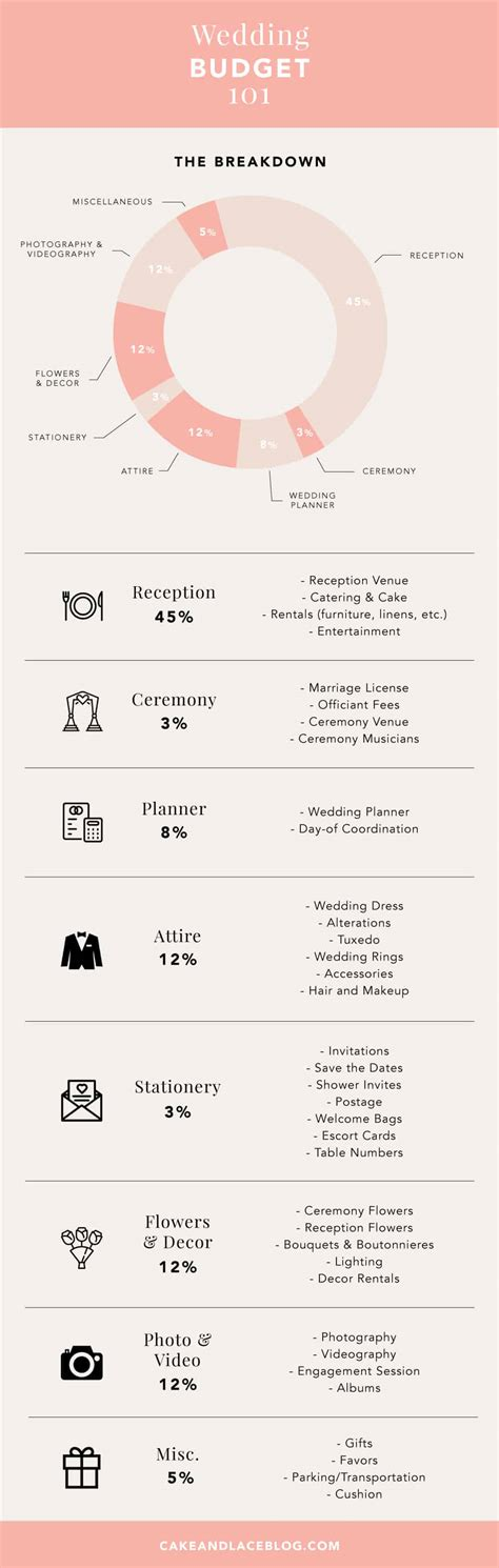 Wedding Budget Graph by Wedding Budget 101 Cake Lace Wedding
