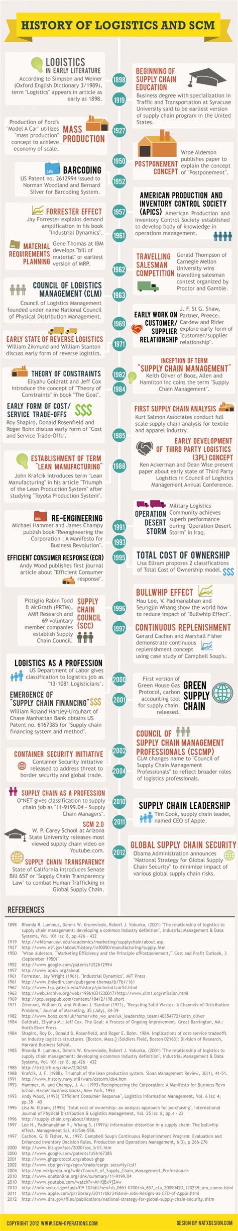 Mba In Operations Management Wiki by Supply Chain Supply Chain History