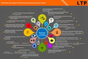 Business Intelligence Report Requirements Template blockchain use cases comprehensive analysis amp startups