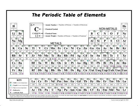 periodic table metals printable periodic table of elements to print bidproposalform com