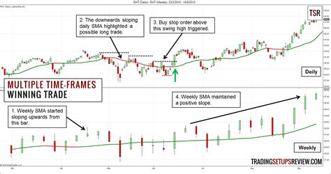 swing trade swing trading with time frames trading setups