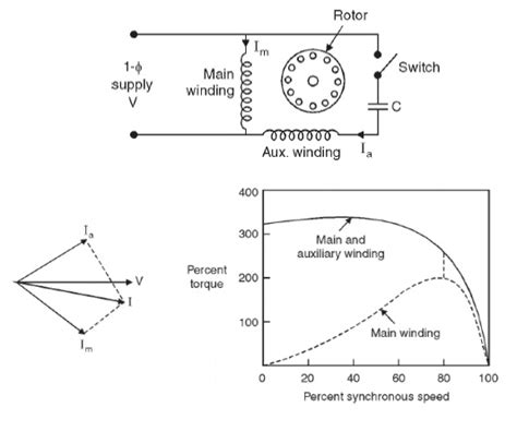 induction motor study yaar types of single phase induction motor study material lecturing notes assignment reference wiki