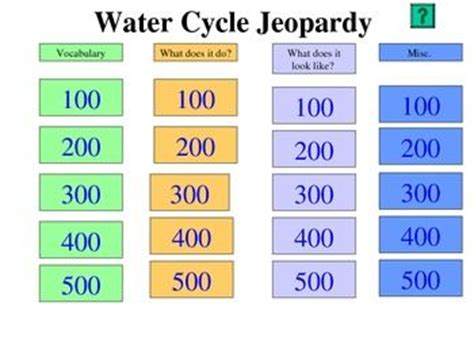 Water Cycle Jeopardy For The Classroom Pinterest Water Cycle Jeopardy
