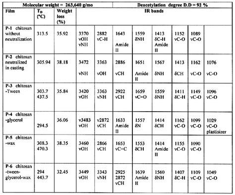 ftir and tga studies of chitosan composite