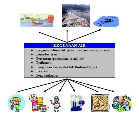 Air Di Malaysia pencemaran sungai di malaysia cowaypilihanku