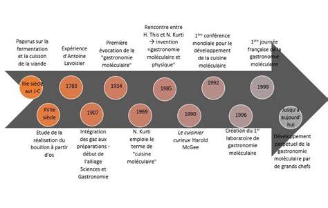 histoire de la cuisine mol馗ulaire zleccuisine page 2 tpe cuisine mol 233 culaire