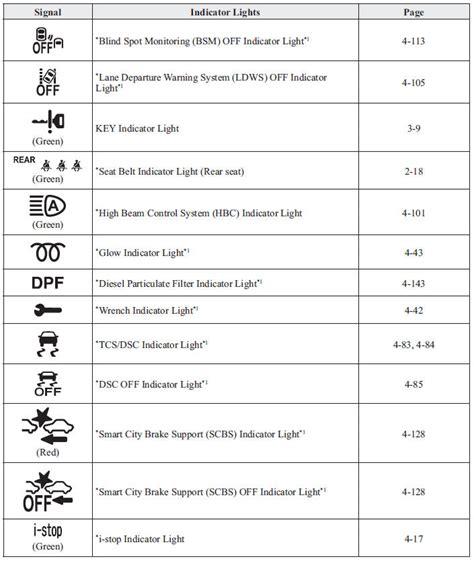 nissan malfunction indicator light mazda 2 warning indicator lights instrument cluster and