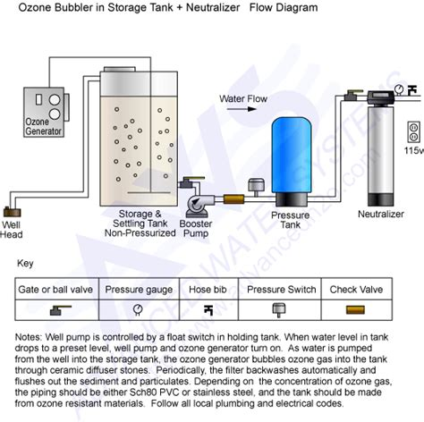 well water system diagram well water system schematics well get free image