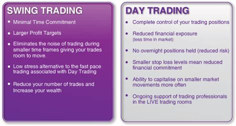 swing vs day trading choosing your time frames for trading day trading swing