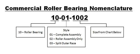Commercial Roller Bearings Royersford Foundry And