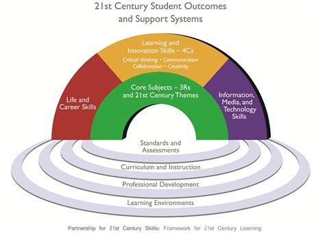 project management for education the bridge to 21st century learning books office of innovation for education