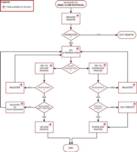 web flowchart website navigation flowchart create a flowchart
