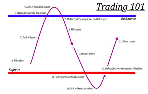 time pattern trading the ultimate book on market psychology and trading