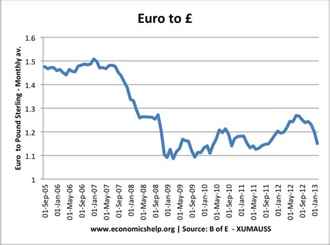 Currency Converter Pounds To Euros | forecasts for pound to euro economics help