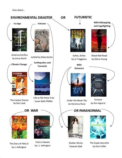 in the flow books dystopia fiction flow chart if you loved the hunger