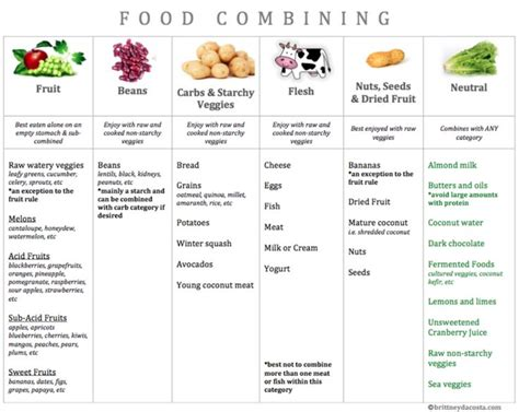 Detox Food Combining by The 25 Best Food Combining Chart Ideas On
