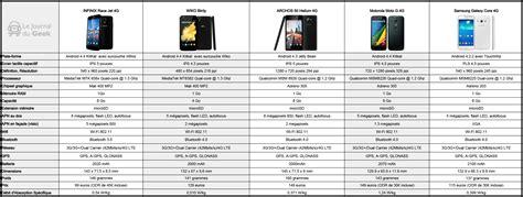 tableau comparatif  smartphones android   moins de