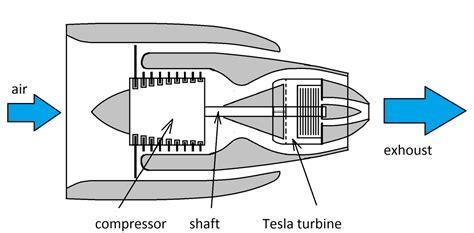 Tesla Turbine Compressor Cold Jet Engine Green Aviation