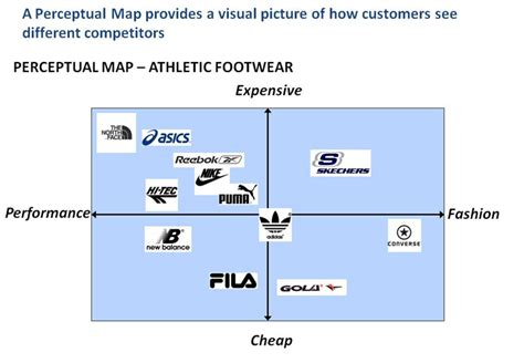 perceptual map perceptual map business strategy