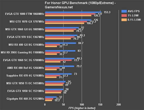 graphic card bench for honor beta gpu benchmark 12 graphics cards tested in