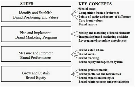 Brand Management Strategy my marketing guide strategic brand management