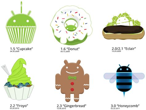 version of android comparisons of all android versions cool new tech