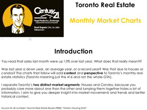 Real Estate Mba Toronto by Nov 2016 Toronto Real Estate Market In 8 Charts