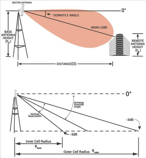 antenna downtilt and coverage calculator electrical engineering electronics tools