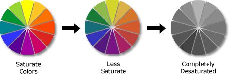 desaturated color color theory in and design illustrated color terminology