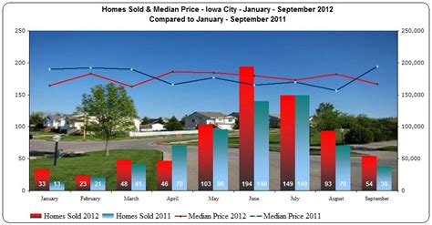 new 2 median home prices by city