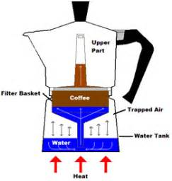 espresso maker how it works diy distilled essential oils stovetop espresso pots are