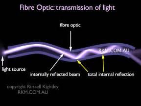 fibre optic fiber optic communication