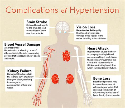 Hypertension   Urgent Care Colorado Springs