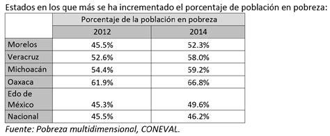 tabla de pobreza 2016 m 233 xico 191 c 243 mo empezamos
