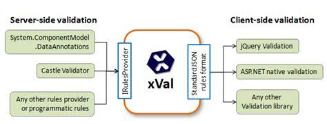 visitor pattern validation xval a validation framework for asp net mvc